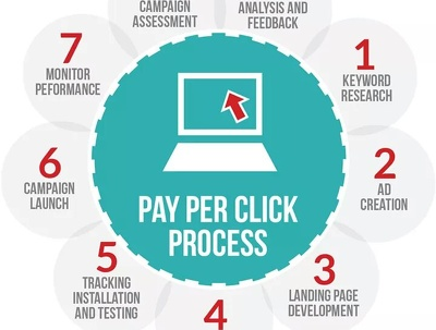 AdWords Campaign Management, Expert PPC Consulting for you