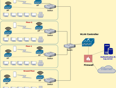 Wi-Fi network planning for home or small/medium size offices