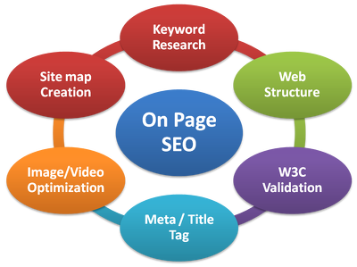 Perform Onsite SEO In Your Wordpress Website