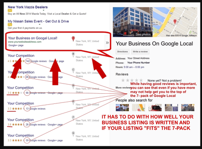 Create for you  professional business page on google