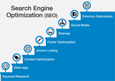 Optimize and upgrade your website SEO