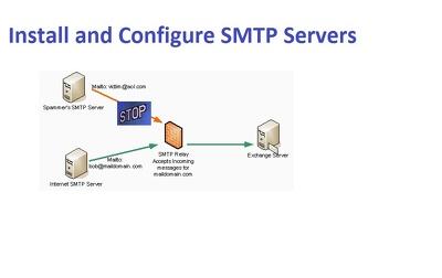 Install & configure SMTP Servers ( Postfix & PowerMTA )