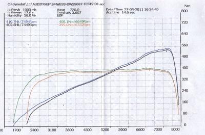 Raise power engine software  for you BMW M3 E92. Engine S65B40