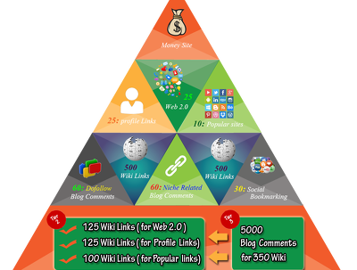 Jump YourSELF UP to Top Of Google with Our Strong Link Pyramid