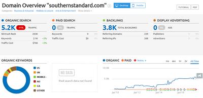 Provide guest post on Southernstandard.com, [Limited offer]