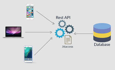 Implement RESTful API for your Backend in Django