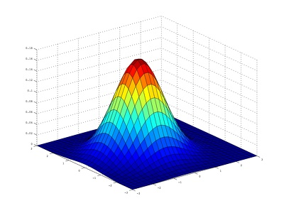 Code your Program on MATLAB