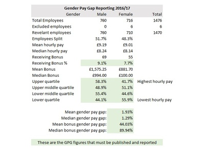 Process payroll data for Gender Pay Gap reporting