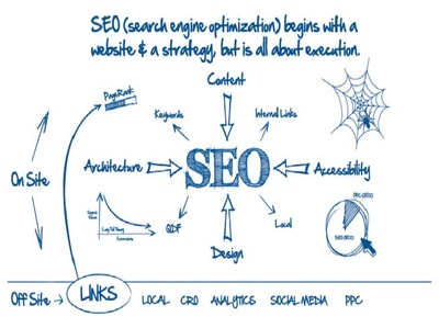 Do Search Engine Optimization (SEO)