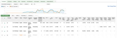 Setup a Google AdWords campaign to get you Maximum Growth!