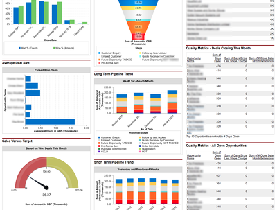 Build beautiful reports and dashboard inside of salesforce