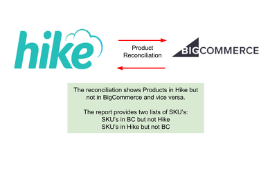 Reconcile Product SKU's between Hike POS and BigCommerce systems