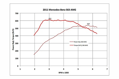 Modify the basic engine software MB W221 AMG 6.3 Engine M157