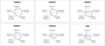 Provide a comprehensive product feature scorecard
