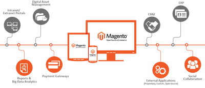Enter 40 product on magento only for