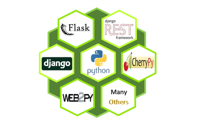 help in Python Django Web Applications and Django RESTfull APIs