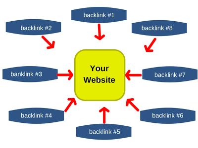 Give 50 high DA backlinks