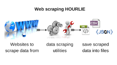 Web scraping, data scraping - more accurate, fast and cheap