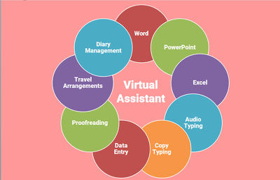 Provide 1 hour of virtual assistance