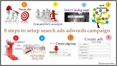 Google Adword Campaign Creation