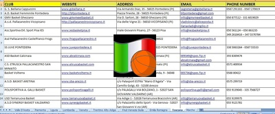 Provide a list of 1000 Italian basket clubs with full contacts