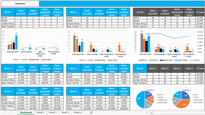 Give You An Excel Macro With Professional Dashboard