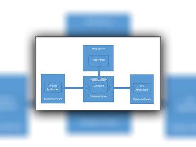 Make web service or restful APIs for mobile application