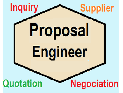 Make engineering proposals for small to medium sized equipments