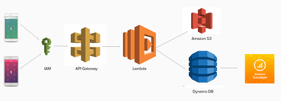 Help you to build your AWS platform,migrate to AWS Platform