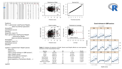 Test your statistical hypotheses using the General Linear Model