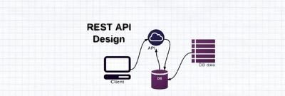 Create REST Web Service in Spring (e.g. Mobile App Development)