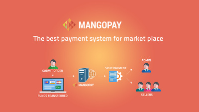 Integrate Mangopay payment to your website