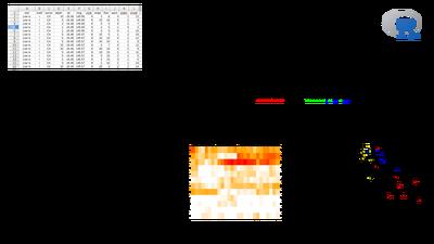 Analyze your data with multivariate statistics