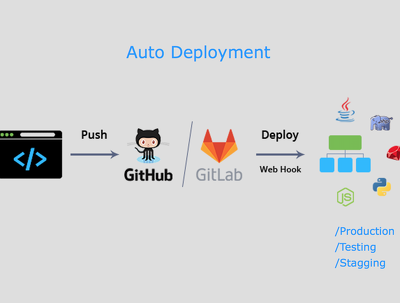 Auto Deploy From Github, Gitlab and Bitbucket