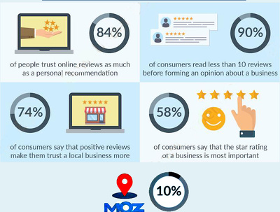BUILDING YOUR LOCAL BUSINESS CREDIBILITY by Adding Google Review
