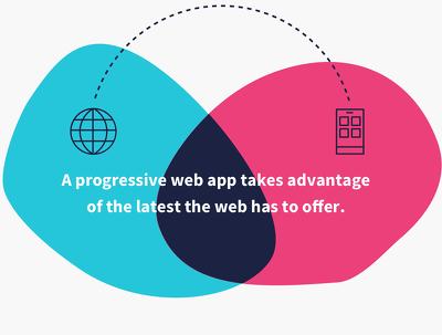 Progressive Web App Or Pwa