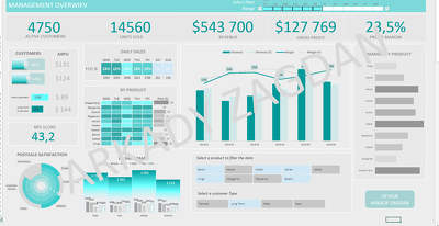 Develop an Interactive Dashboard or other aplication in MS Excel