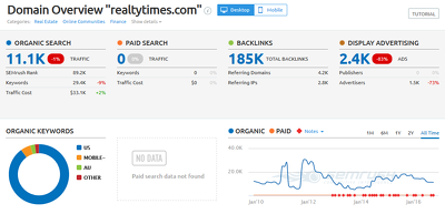 Write and publish guest post on realtytimes