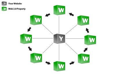 Get A Powerful Linkwheel from 6 Web2.0- PR9-PR7