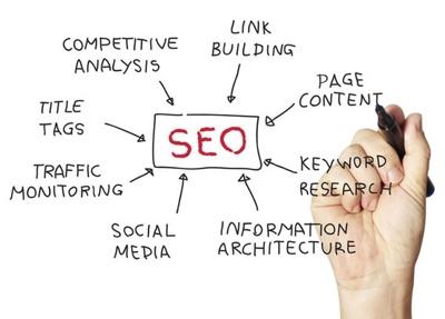 Rank your website via using White Hat SEO Techniques