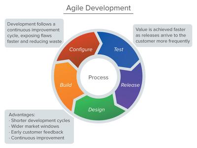 1 hour of Web Development, DevOps, Project Management