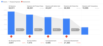Setup Google Analytics with Enhanced E-commerce for your Shopify