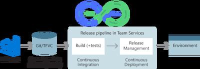 Set up 1 project on Azure DevOps