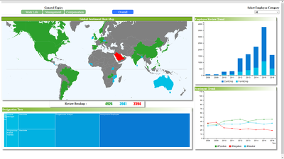 Create user interactive dashboard using JavaScript.