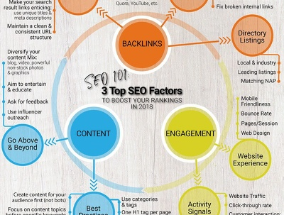 do White Hat and Organic SEO of your website, Results Guaranteed