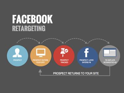Setup your Facebook retargeting campaign