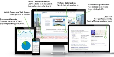Do Responsive, SEO Friendly Nd Fast Wordpress Website Design
