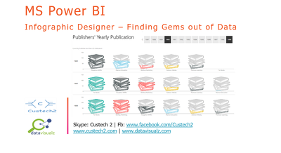 integrate your youtube data to Power BI with visual dashboard