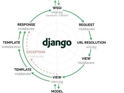 Provide you with 2 charts on web using django and highcharts