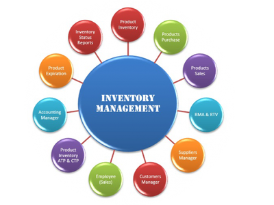 Develop Inventory Management system using Codeigniter or Laravel